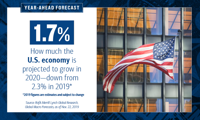 On the left of the slide, the HED text reads: Year-Ahead Forecast. 1.7% is highlighted, and the text continues: How much the U.S. economy is projected to grow in 2020—down from 2.3% in 2019*. *2019 figures are estimates and subject to change.       Source: BofA Merrill Lynch Global Research, Global Macro Forecasts, as of Nov. 22, 2019      On the right of the slide, there is a photo of an American flag waving in the wind. It's on a flagpole in front of an office building.