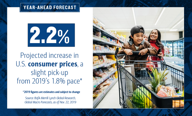 On the left of the slide, the HED text reads: Year-Ahead Forecast. 2.2% is highlighted. The text continues: Projected increase in U.S. consumer prices, a slight pick-up from 2019's 1.8% pace*. *2019 figures are estimates and subject to change.      Source: BofA Merrill Lynch Global Research, Global Macro Forecasts, as of Nov. 22, 2019.      On the right of the slide, there is a photo of a young boy holding a shopping cart with his mother holding a baby behind him. They are shopping for groceries.