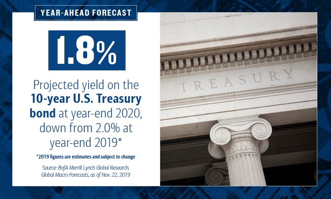 On the left of the slide, the HED text reads: Year-Ahead Forecast. 1.8% is highlighted. The text continues: Projected yield on the 10-year U.S. Treasury bond at year-end 2020, down from 2.0% at year-end 2019*. *2019 figures are estimates and subject to change.      Source: BofA Merrill Lynch Global Research, Global Macro Forecasts, as of Nov. 22, 2019      On the right of the slide, there is a photo of the U.S. Treasury building.