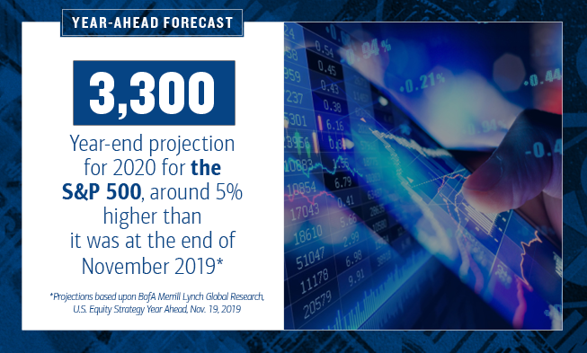 On the left of the slide, the HED text reads: Year-Ahead Forecast. 3,300 is highlighted.  The text continues: Year-end projection for 2020 for the S&P 500, around 5% higher than it was at the end of November 2019*. *Projections based upon BofA Merrill Lynch Global Research, U.S. Equity Strategy Year Ahead, Nov. 19, 2019      On the right of the slide, there is a photo of a finger pointing at stock market data on a device. The image is juxtaposed with a digital representation of the market with numbers, charts, bar and line graphs projected.