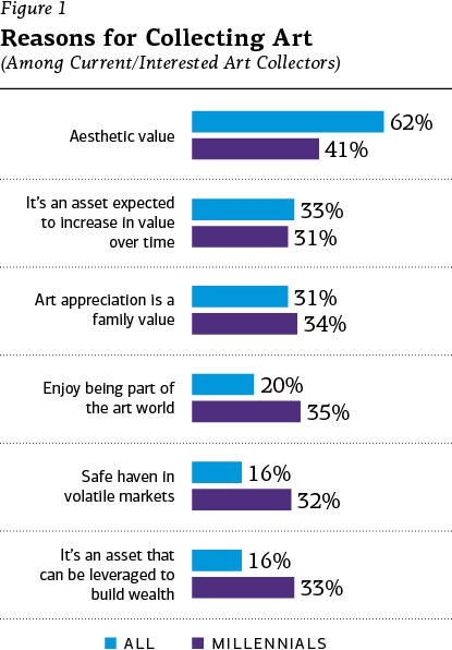 "Figure 1 – Reasons For Collecting Art (Among current/interested art collectors): ""Aesthetic values"": 62% all, 41% Millennials; ""It's an asset expected to increase in value over time"": 33% all, 31% Millennials; ""Art appreciation is a family value"": 31% all, 34% Millennials; ""Enjoy being part of the art world"": 20% all, 35% Millennials; ""Safe haven in volatile markets"": 16% all, 32% Millennials; ""It's an asset that can be leveraged to build wealth"": 16% all, 33% Millennials."
