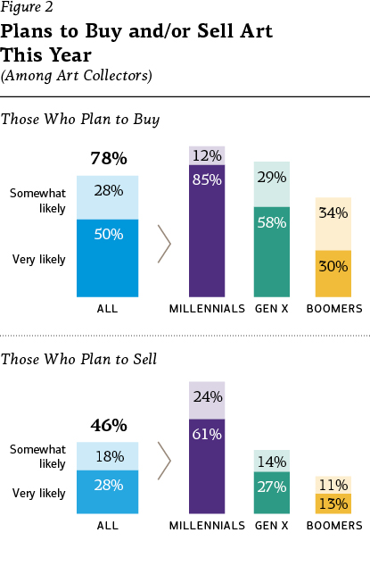 Figure 2 – Plans to Buy and/or Sell Art This Year (Among art collectors): Those who plan to buy: 78% of all – 28 somewhat likely, 50% very likely; Millennials – 12% somewhat likely, 85% very likely; Gen X – 29% somewhat likely, 58% very likely; Boomers – 34% somewhat likely, 30% very likely. Those who plan to sell:  46% all – 18% somewhat likely, 28% very likely; Millennials – 24% somewhat likely, 61% very likely,