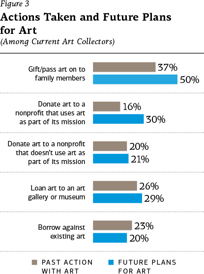 "Figure 3 – Actions Taken and Future Plans for Art (Among current art collectors): ""Gift/pass art on to family members"": 37% past action, 50% future plans; ""Donate art to a nonprofit that uses art as part of its mission"": 16% past action, 30% future plans; ""Donate art to a nonprofit that doesn't use art as part of its mission"": 20% past action, 21% future plans; ""Loan art to an art gallery or museum: 26% past action, 29% future plans; ""Borrow against existing art"": 23% past action, 20% future plans."