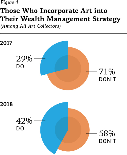 Figure 4 – Those Who Incorporate Art Into Their Wealth Management Strategy (Among all art collectors): In 2017, 29% do, 71% don't; In 2018, 42% do, 58% don't.