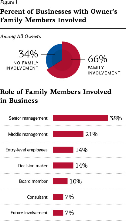Figure 1 - Percent of business with owner's family members involved: 34% no family involvement, 66% family involvement. Role of family members involved in business: 38% senior management, 21% middle management, 14% entry-level employees, 14% decision maker, 10% board member, 7% consultant, 7% future involvement