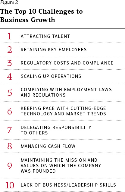 Figure 2 - The top 10 challenges to business growth: 1. Attracting talent 2. Retaining key employees 3. Regulatory costs and compliance 4. Scaling up operations 5. Complying with employment laws and regulations 6. Keeping pace with cutting-edge technology and market trends 7. Delegating responsibility to others 8. Managing cash flow 9. Maintaining the mission and values on which the company was founded 10. Lack of business/leadership skills