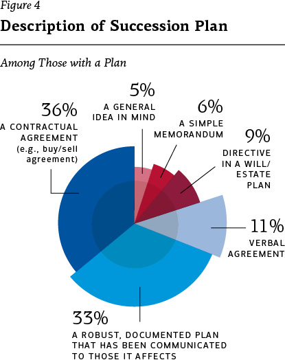Figure 4 – Description of succession plan, among those with a plan: 36% a contractual agreement (e.g., buy/sell agreement); 33% a robust, documented plan that has been communicated to those it affects; 11% a verbal agreement; 9% directive in a will/estate plan; 6% a simple memorandum; 5% a general idea in mind.