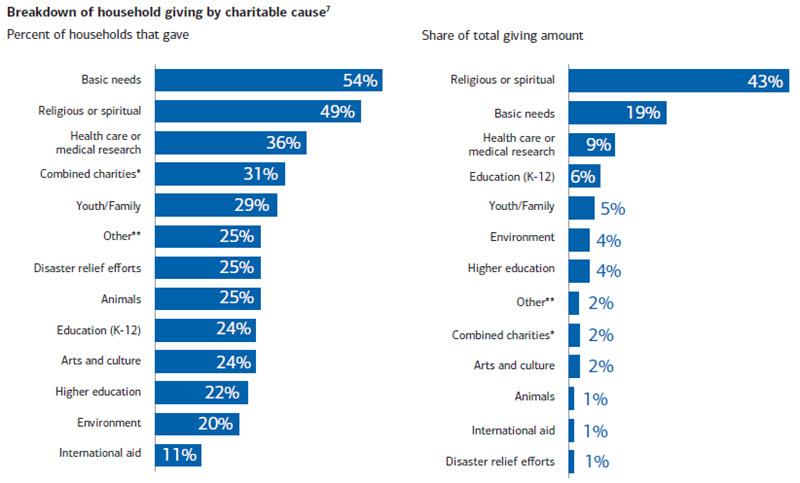 Charts: Households that give and Share of total amount given