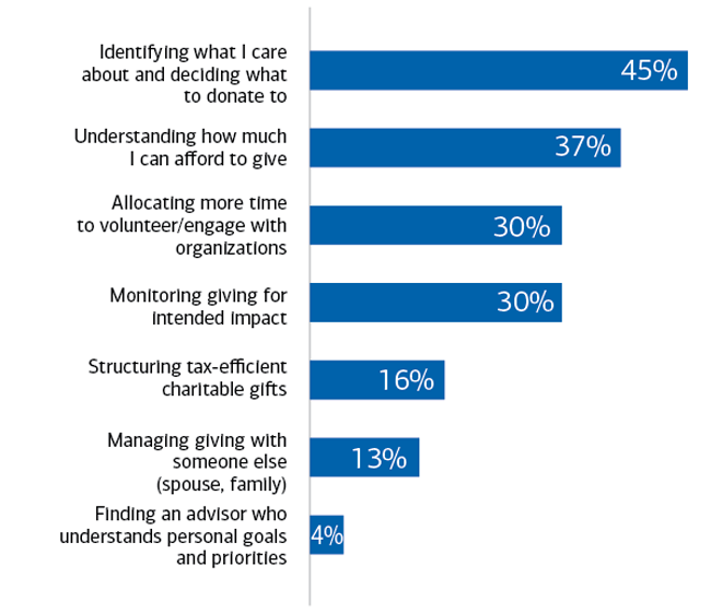 Chart: Charitable decision making