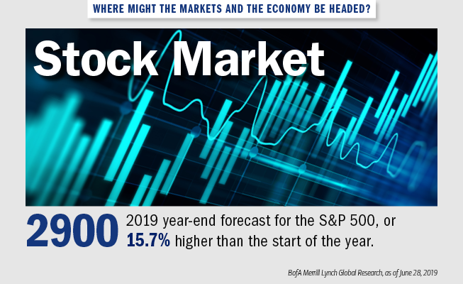 Graphic of a chart showing market fluctuations. The text next to it reads: Where might the markets and the economy be headed? Stock market: 2,900 — 2019 Year-end forecast for the S&P 500, or 15.7% higher than the start of the year. Source: BofA Merrill Lynch Global Research, as of June 28, 2019