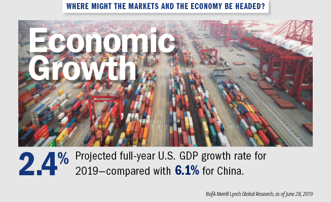 Graphic of a shipyard filled with shipping containers. The text next to it reads: Where might the markets and the economy be headed? Economic growth: 2.4% — Projected full-year U.S. GDP growth rate for 2019 — compared with 6.1% for China. Source: BofA Merrill Lynch Global Research, as of June 28, 2019