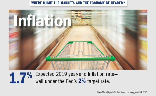 Graphic showing a grocery cart moving down the aisle of a store. The text next to it reads: Where might the markets and the economy be headed? Inflation: 1.7% — Expected 2019 year-end inflation rate — well under the Fed's 2% target rate. Source: BofA Merrill Lynch Global Research, as of June 28, 2019