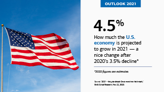 "On the left is an American flag on a pole, flying through the air. On the right is the text, ""OUTLOOK 2021,"" ""4.5%,"" ""How much the U.S. economy is projected to grow in 2021 – a nice change after 2020's 3.5% decline*,"" ""*2020 figures are estimates,"" ""Source: '2021 – the year ahead: Once more into the breach,' BofA Global Research, Nov. 22, 2020."
