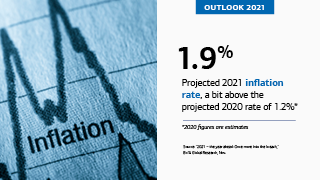 "On the left is a close-up of a printed fever graph with ""inflation"" written underneath a peak. On the right is the text, ""OUTLOOK 2021,"" ""1.9%,"" ""Projected 2021 inflation rate, a bit above the projected 2020 rate of 1.2%*,"" ""*2020 figures are estimates,"" ""Source: '2021 – the year ahead: Once more into the breach,' BofA Global Research, Nov."