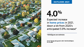 "On the left is an aerial photo of a suburban neighborhood. On the right is the text, ""OUTLOOK 2021,"" ""4.0%,"" ""Expected increase in home prices in 2021, down a bit from 2020's anticipated 5.9% increase*,"" ""*2020 figures are estimates,"" ""Source: 'Housing: well supported in 2021,' BofA Global Research, Nov. 24, 2020."