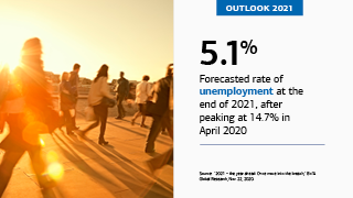 "On the left is an image of several people on their way to work in the morning. On the right is the text, ""OUTLOOK 2021,"" ""5.1%,"" ""Forecasted rate of unemployment at the end of 2021, after peaking at 14.7% in April 2020,"" ""Source: '2021 – the year ahead: Once more into the breach,' BofA Global Research, Nov. 22, 2020."