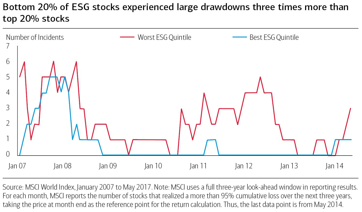 Line graph comparing the worst ESG quintile and the best ESG quintile from Januray 2007 to May 2017.