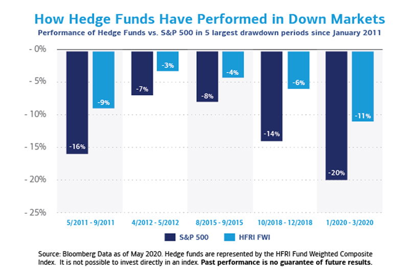 A graphic featuring five sets of two bars each, which show how hedge funds have performed, compared with the S&P 500, in the five largest drawdown periods since January 2011. The first set of bars is for 5/2011 to 9/2011. It shows the S&P 500 dropping by 16%, hedge funds by 9%. The second set of bars is for 4/2012 to 5/2012. It shows the S&P 500 dropping by 7%, hedge funds by 3%. The third set of bars is for 8/2015 to 9/2105. It shows the S&P 500 dropping by 8%, hedge funds by 4%. The fourth set of bars is for 10/2018 to 12/2018. It shows the S&P 500 dropping by 14%, hedge funds by 6%. The fifth set of bars is for 1/2020 to 3/2020. It shows the S&P 500 dropping by 20%, hedge funds by 11%. The data is from Bloomberg, as of May 2020.