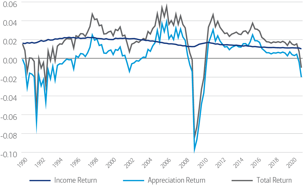 A chart of commercial real estate appreciation from 1990 until 2020. This chart exhibits a drop in Q2 2020 due to COVID-19 while current returns remain largely steady, sourced from NCREIF Trends Report and NPI as of June 30, 2020.