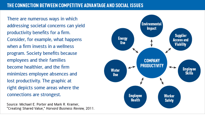 The connection between competitive advantage and social issues