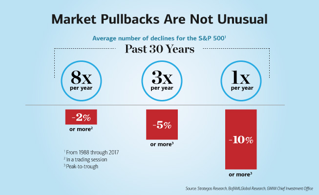 Graph showing market pullbacks.