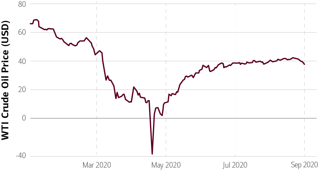 Chart of oil prices from April 2020 to September 2020 sourced from Macrotrends LLC as of October 13, 2020.