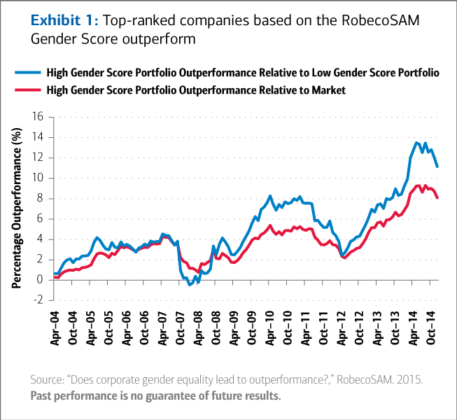 Graph of companies' gender score performance relative to the market