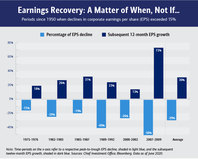 Header text reads: Earnings recovery: a matter of when, not if. Periods since 1950 when declines in corporate earnings per share (EPS) exceeded 15%, followed by rebounds. Image is a series of bar graphs, in pairs of two, representing the negative percentage of EPS decline and the positive subsequent 12-month EPS growth. The years and numbers are: negative 15% and 18% for 1975-1976; negative 24% and 26% for 1982-1983; negative 19% and 31% for 1985-1987; negative 40% and 23% for 1989-1992; negative 26% and 13% for 2000-2002; negative 50% and 72% for 2007-2009; negative 29% and 30% for the average.  Disclaimer text reads: Note: Time-periods on the x-axis refer to a respective peak-to-trough EPS decline, shaded in light blue, and the subsequent twelve-month EPS growth, shaded in dark blue. Sources: Chief Investment Office; Bloomberg. Data as of June 2020.