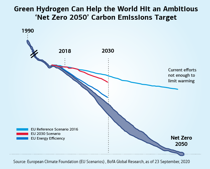 "Graph displaying the impact of green hydrogen on overall carbon emissions titled, ""Green Hydrogen Can Help the World Hit an Ambitious 'Net Zero 2050' Carbon Emissions Target."" It shows a dark blue, amorphous line indicating a continual decrease in carbon emissions, leading to zero emissions by 2050. This is many countries' goal. Three other scenarios are indicated by blue lines (""EU Energy Efficiency"" and ""EU Reference Scenario 2016"") and a red line (""EU 2030 Scenario""), of which fall drastically short of meeting that goal, signifying that current efforts are not enough to limit global warming."