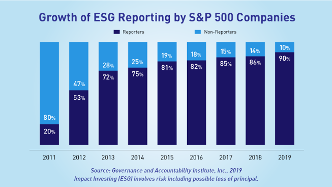 Bar chart graphic showing growth of ESG reporting by S&P 500 companies between the years 2011 and 2019. For 2011, it shows that 80% of companies were non-reporters and 20% were reporters, for 2012 it shows that 47% were non-reporters and 53% were reporters, for 2013 it shows that 28% were non-reporters and 72% were reporters, for 2014 it shows that 25% were non-reporters and 75% were reporters, for 2015 it shows that 19% were non-reporters and 81% were reporters, for 2016 it shows that 18% were non-reporters and 82% were reporters, for 2017 it shows that 15% were non-reporters and 85% were reporters, for 2018 it shows that 14% were non-reporters and 86% were reporters, for 2019 it shows that 10% were non-reporters and 90% were reporters. The source is the Governance and Accountability Institute, Inc., 2019