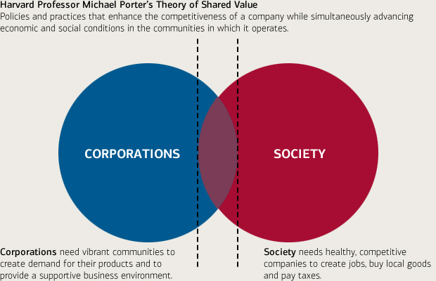 Venn diagram showing overlap and separation of corporations and society