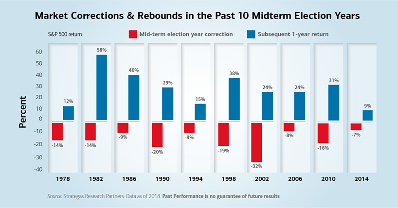 Chart of market corrections and rebounds in the past 10 midterm elections