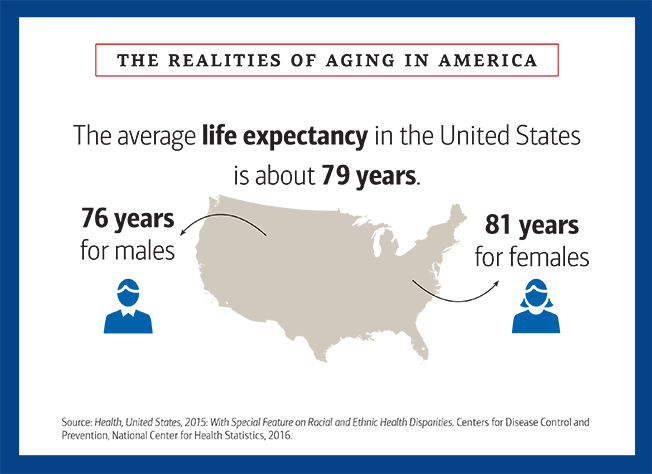 The realities of aging in america slider image 2