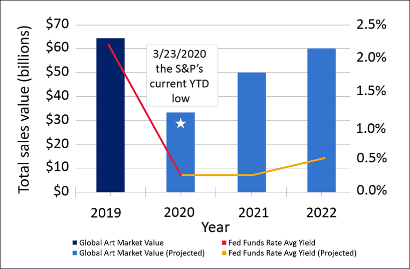 This graph shows the value of the global art market and interest rates from 2019 into 2020 and projections from 2020 to 2022and rough 2011