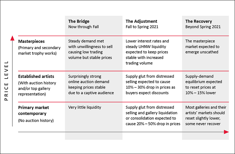 This chart shows art price expectations by type of art across the art market's three phased response