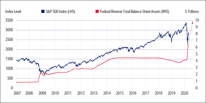 This graph shows S&P performance from 2007 into 2020 and the Federal Reserve's aggressive response by quickly adding assets to their balance sheet when the S&P fell.