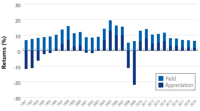 Chart of commercial real estate returns from 1991 -2019