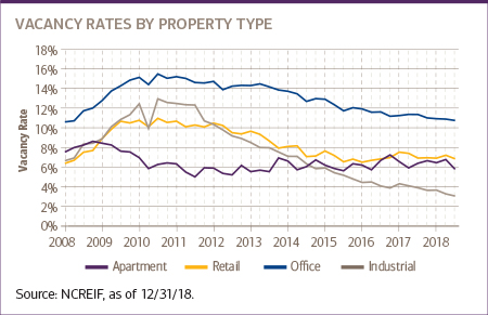 Chart for Vacancy rates by property type