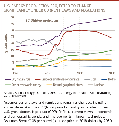 Chart for U.S. energy production projected to change significantly under current laws and regulations