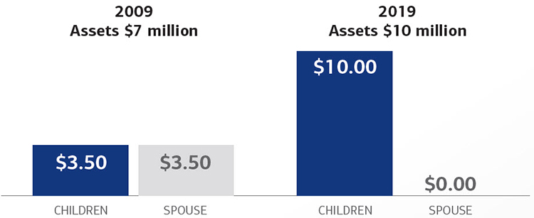 A chart detailing a hypothetical distribution of assets between children and spouse