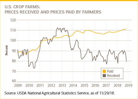 Chart of U.S crop farms: prices received and prices paid by farmers