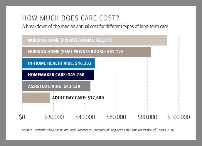 Graph showing  breakdown of median annual cost for different types of log-term care