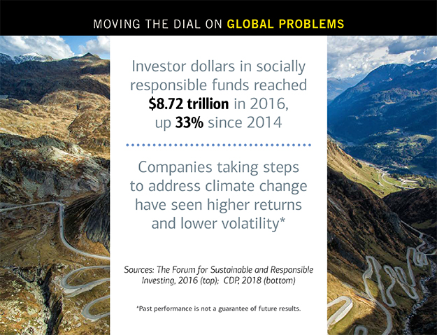 Statistics about the increase in investor dollars towards socially responsible funds, as well as higher returns and lower volatility.