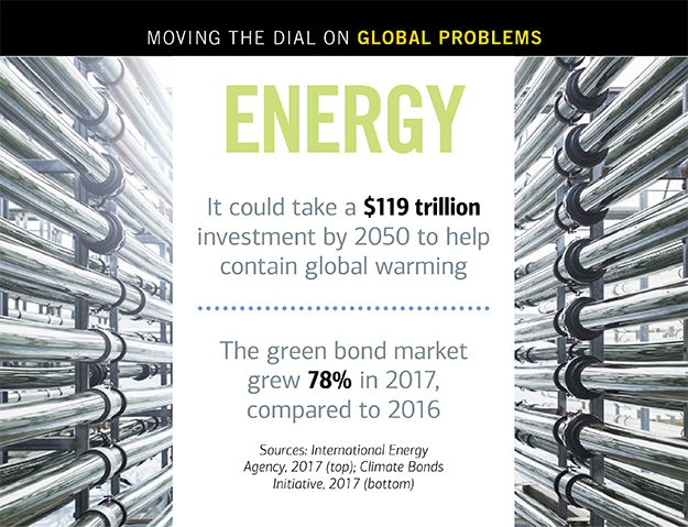 Statistics on global warming and the green bond market