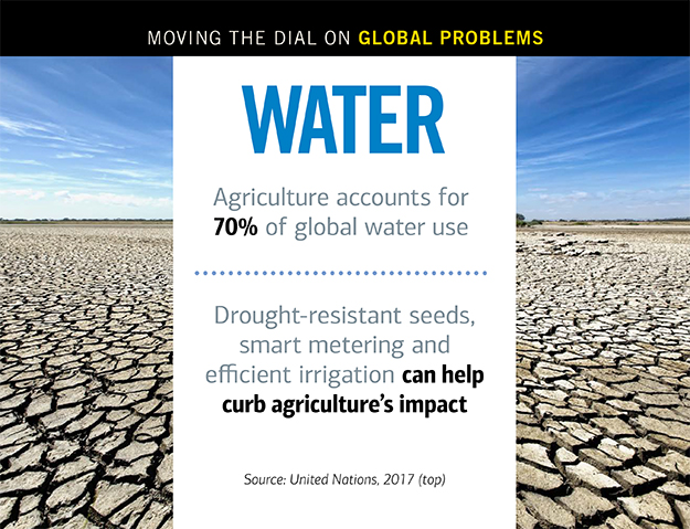 Statistics on agriculture and water use.