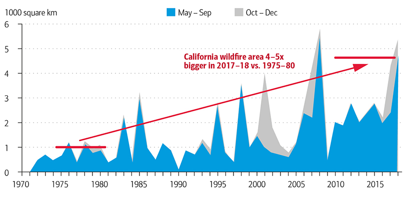 Exhibit 4: California Wildfires 4-5 Times Bigger in Recent Years versus 1975-1980
