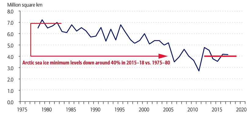 Exhibit 5 - Arctic Minimum Sea Levels are Down Around 40% in 2015-2018 versus 1975–1980