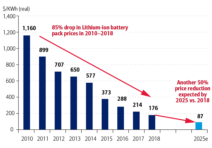 Exhibit 7a - Falling Lithium-ion Battery Costs Enabling Move to Electric Vehicles