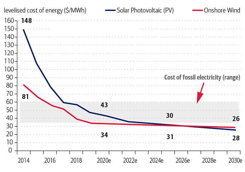Exhibit 7b: Solar and Wind Costs Now Similar or Below Fossil Electricity with Further Reductions to Follow