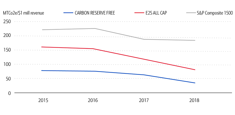 Exhibit 8: Carbon Intensity